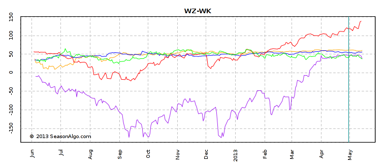 WZ-WK 5 years stacked chart
