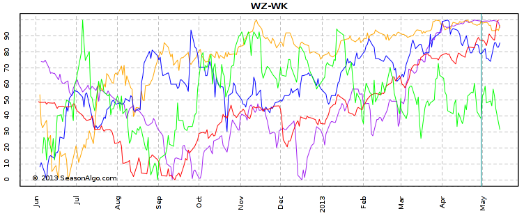 WZ-WK 5 years stacked normalized chart