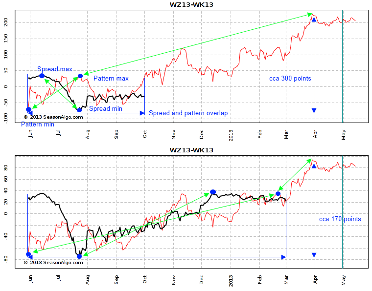 WZ13-WK13 pattern and spread aligning