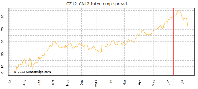 CZ12-CN12 Inter-crop spread