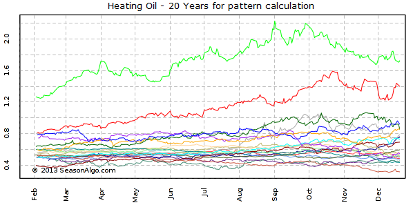 Heating Oil - 20 Years for pattern calculation