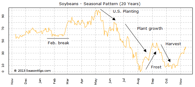 Soybeans - Seasonal Pattern