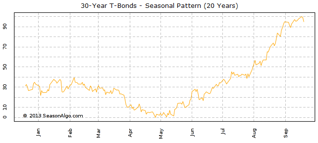 30-Year T-Bonds - Seasonal Pattern