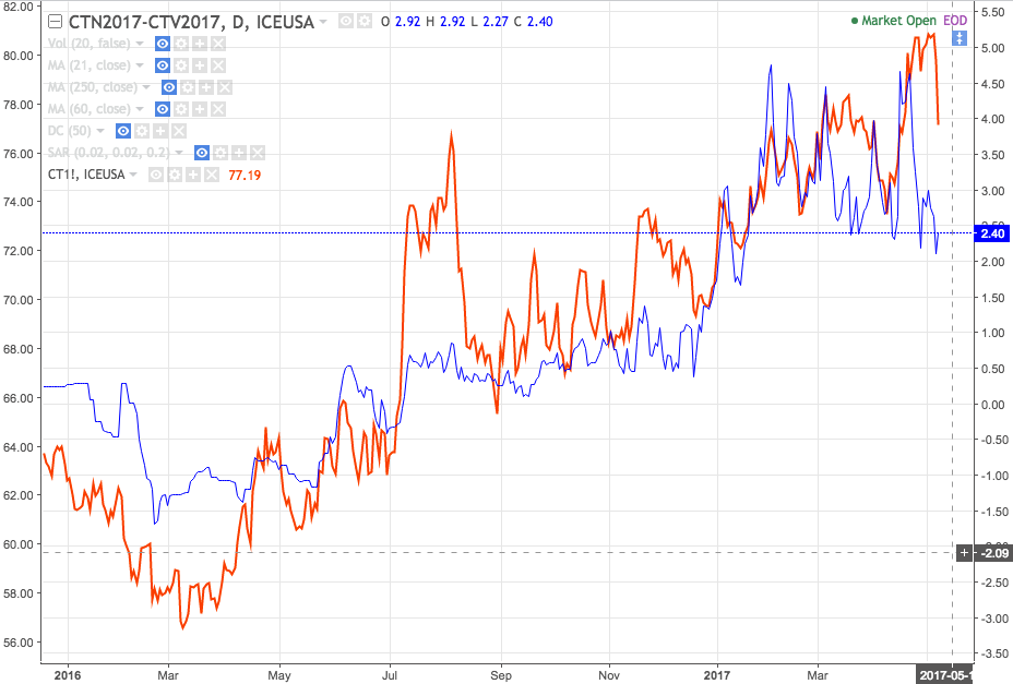 Red: Rolling nearby cotton contract; Blue: July-Oct futures spread