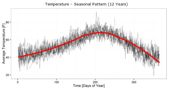 Temperature - Seasonal Pattern