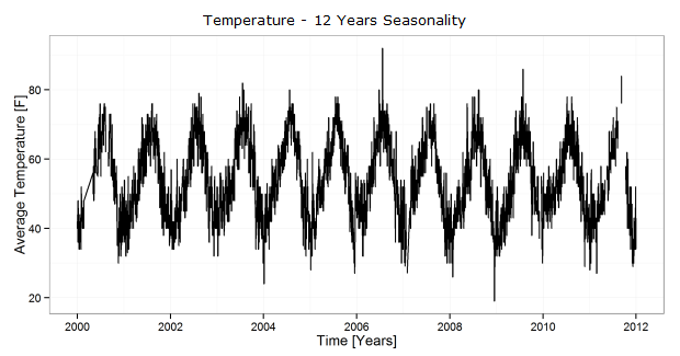 Temperature - 12 Years Seasonality