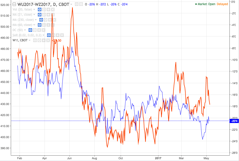 Red: Wheat rolling nearby contract; Blue - Sep-Dec futures spread